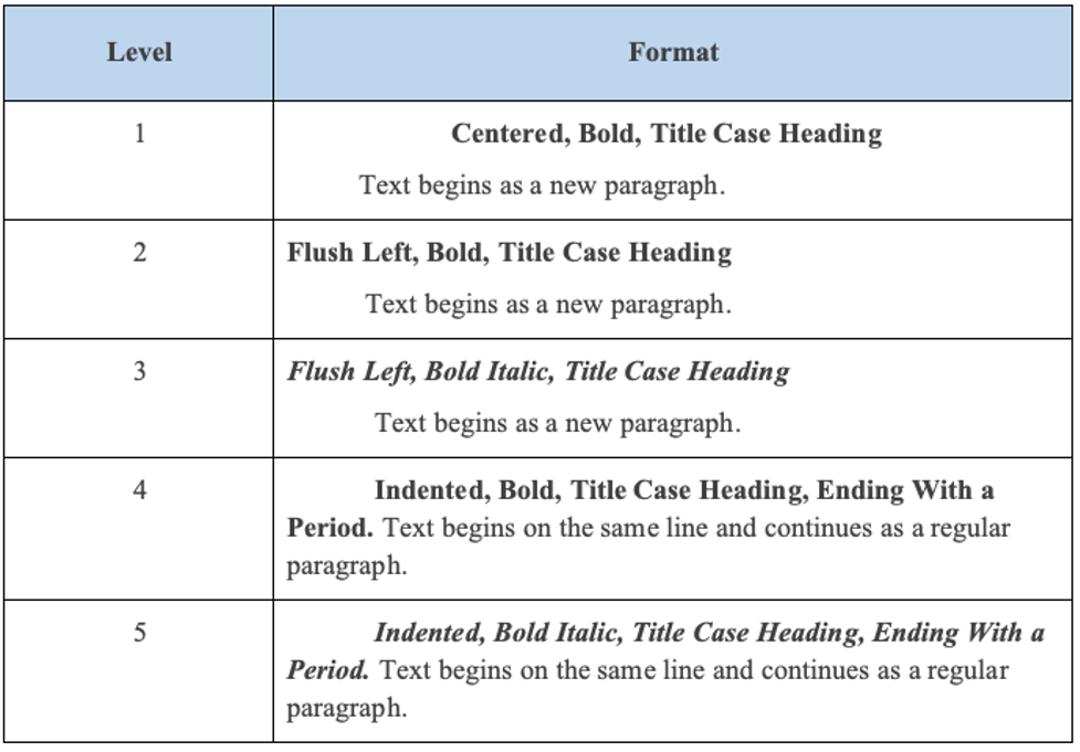 APA format headings
